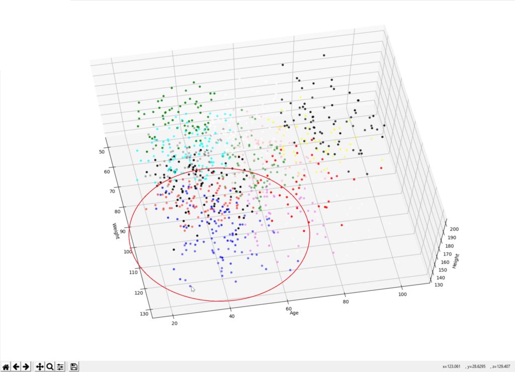 Kmeans Clustering